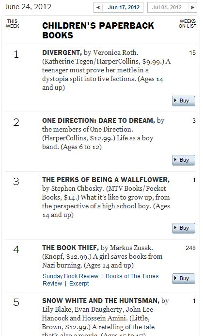 Ergent and insurgent continue to top the ny times bestseller lists